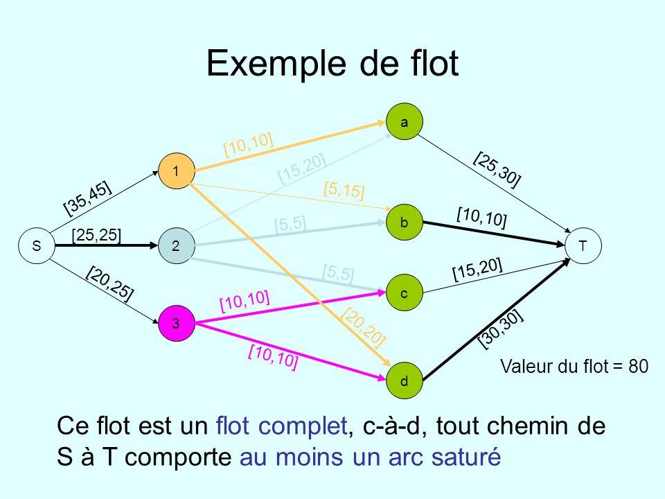 Exemple de flot S. 1. 2. 3. a. b. d. c. T. [10,10] [5,15] [20,20] [15,20] [5,5] [35,45]